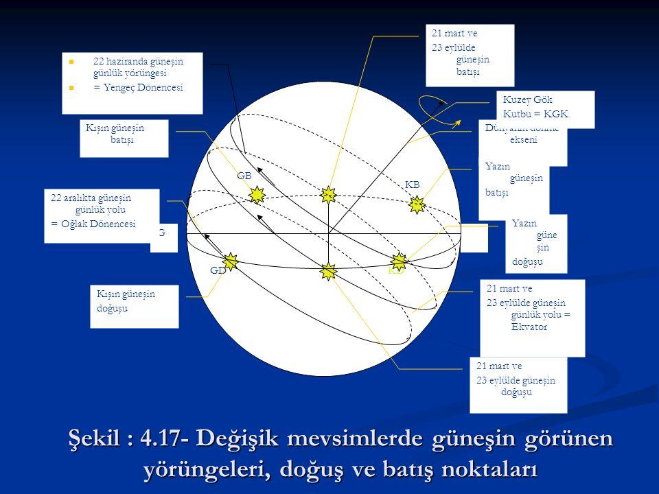 Şekil : 4.17- Değişik mevsimlerde güneşin görünen yörüngeleri, doğuş ve batış noktaları G KD KB GD GB Dünyanın dönme ekseni Kuzey Gök Kutbu = KGK Yazı