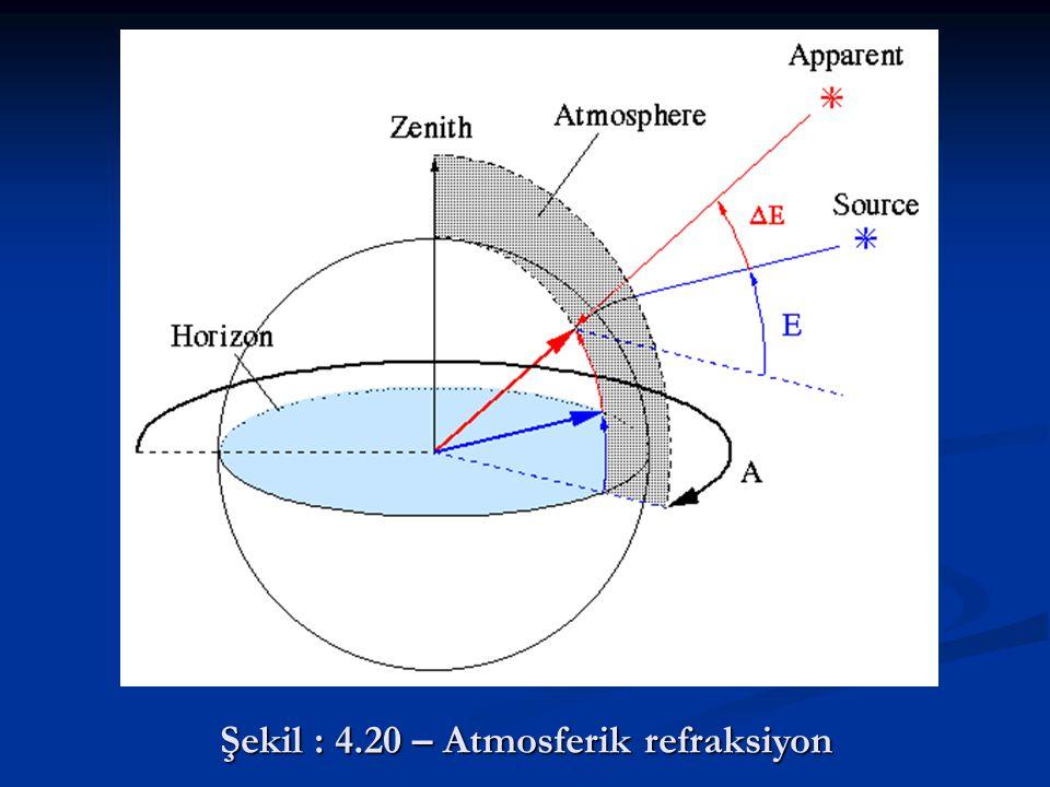 Şekil : 4.20 – Atmosferik refraksiyon