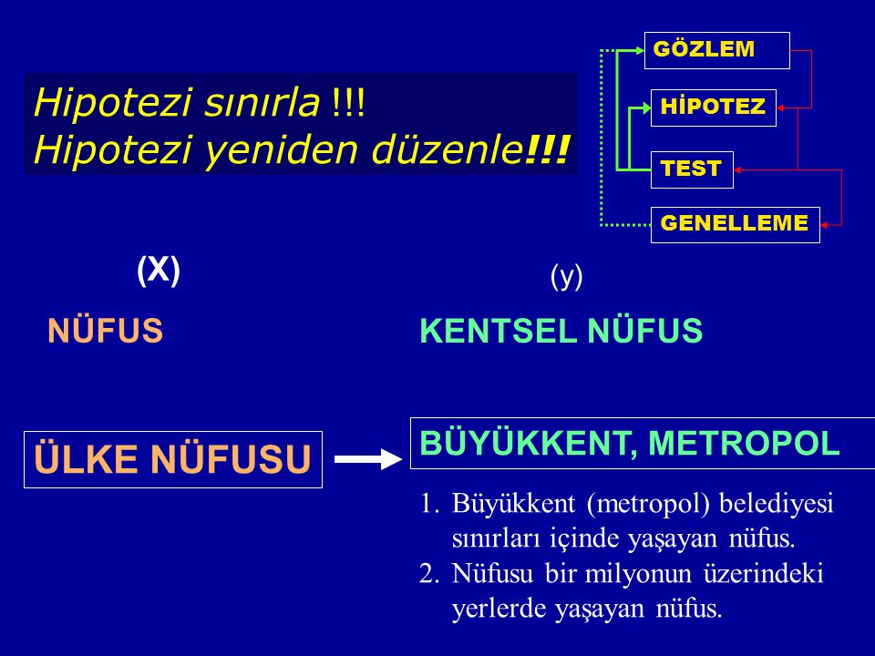 Hipotezi sınırla !!! Hipotezi yeniden düzenle!!! GÖZLEM HİPOTEZ TEST GENELLEME NÜFUS (X) ÜLKE NÜFUSU (y) KENTSEL NÜFUS BÜYÜKKENT, METROPOL 1.Büyükkent