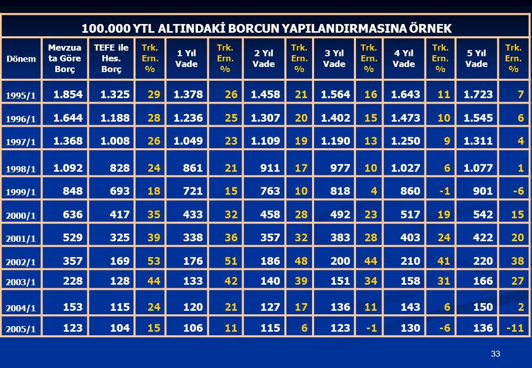 33 100.000 YTL ALTINDAKİ BORCUN YAPILANDIRMASINA ÖRNEK Dönem Mevzua ta Göre Borç TEFE ile Hes.