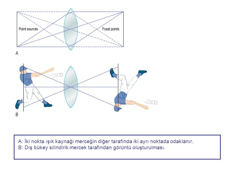 A: İki nokta ışık kaynağı merceğin diğer tarafında iki ayrı noktada odaklanır. B: Dış bükey silindirik mercek tarafından görüntü oluşturulması.