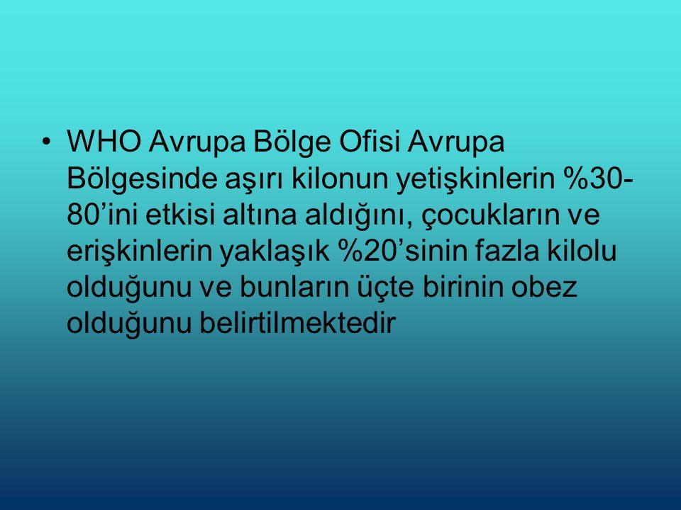 •WHO Avrupa Bölge Ofisi Avrupa Bölgesinde aşırı kilonun yetişkinlerin %30- 80'ini etkisi altına aldığını, çocukların ve erişkinlerin yaklaşık %20'sinin fazla kilolu olduğunu ve bunların üçte birinin obez olduğunu belirtilmektedir