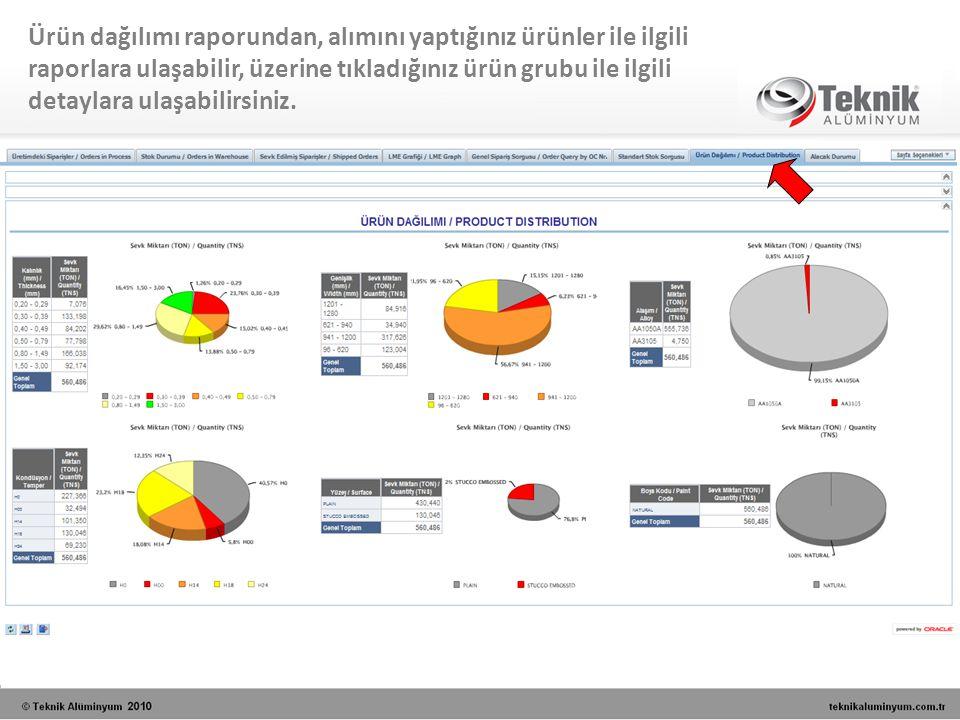 Ürün dağılımı raporundan, alımını yaptığınız ürünler ile ilgili raporlara ulaşabilir, üzerine tıkladığınız ürün grubu ile ilgili detaylara ulaşabilirs