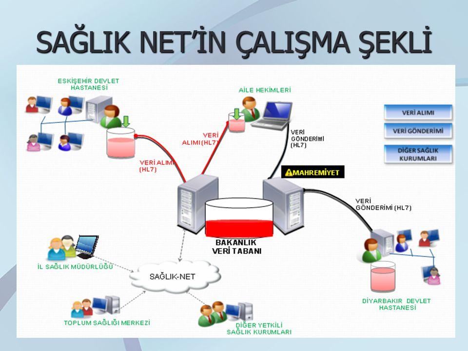 SAĞLIK NET'İN ÇALIŞMA ŞEKLİ