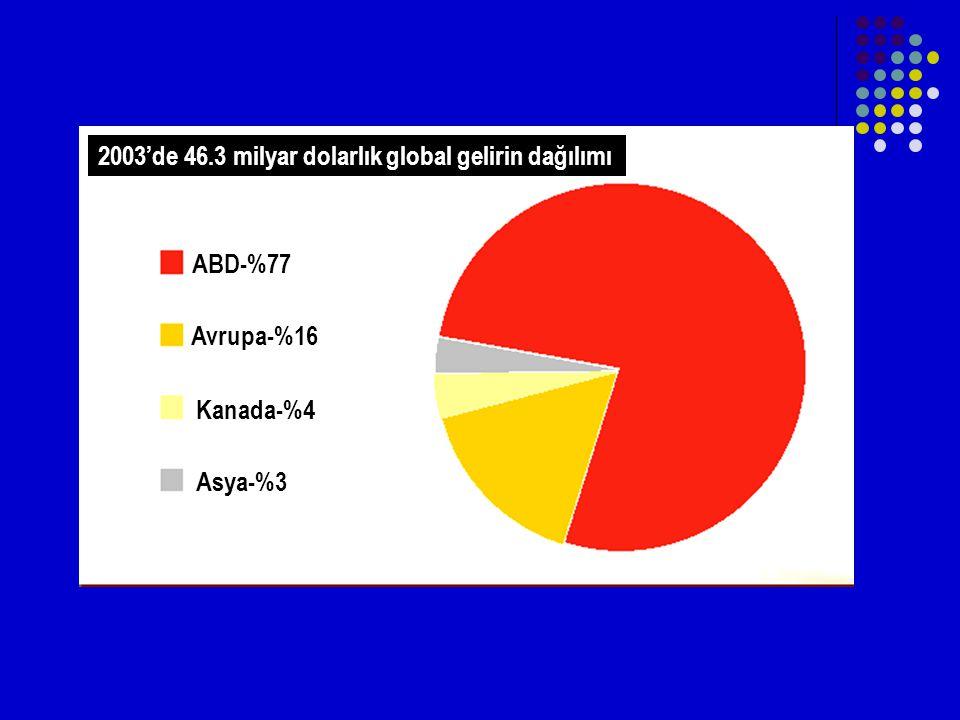 2003'de 46.3 milyar dolarlık global gelirin dağılımı ABD-%77 Avrupa-%16 Kanada-%4 Asya-%3