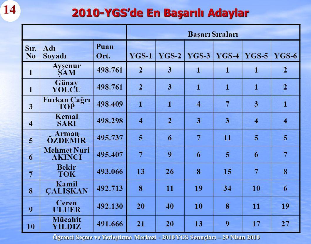Öğrenci Seçme ve Yerleştirme Merkezi - 2010 YGS Sonuçları – 29 Nisan 2010 Başarı Sıraları Sır. No Adı Soyadı Puan Ort.YGS-1YGS-2YGS-3YGS-4YGS-5YGS-6 1