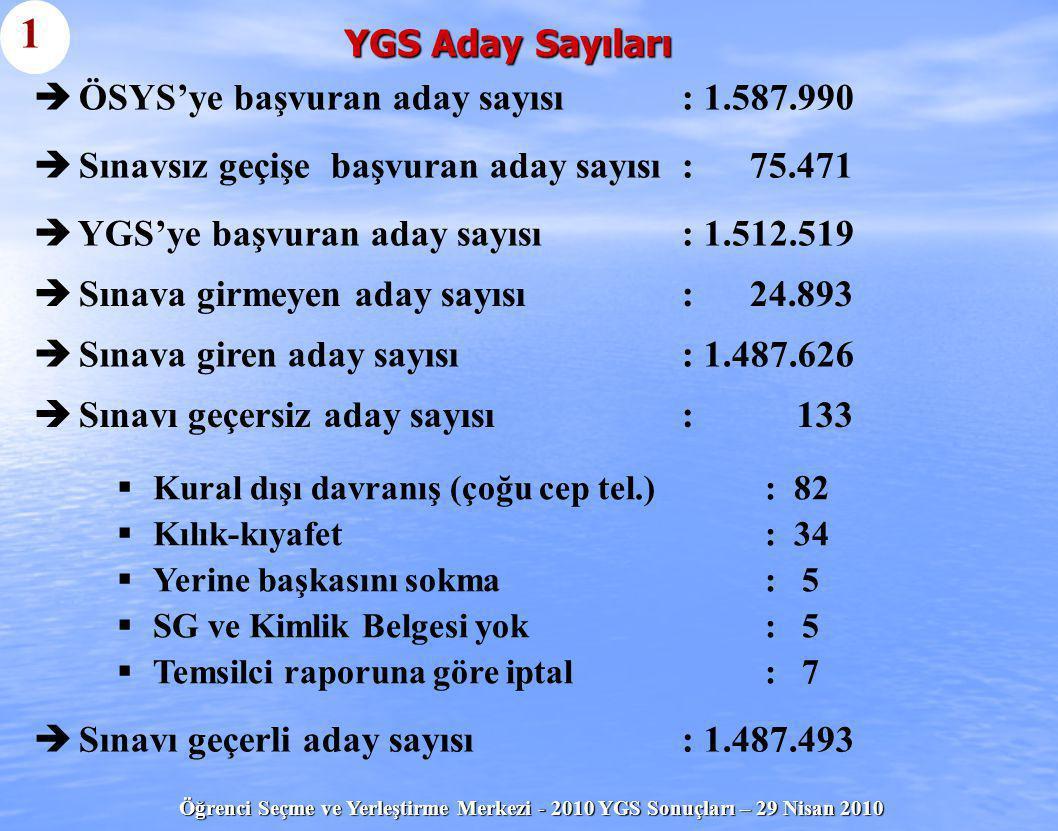 Öğrenci Seçme ve Yerleştirme Merkezi - 2010 YGS Sonuçları – 29 Nisan 2010 YGS Aday Sayıları (devam) 2   Sınavı geçerli aday sayısı: 1.487.493   Puanları hesaplanan aday sayısı: 1.473.337   Puanları hesaplanmayan: 14.156   Puanlarının tümü < 140 olan aday sayısı: 70.248   En az bir puanı  140 olan aday sayısı: 1.403.089   140 ya da daha büyük puanı olan, ancak tüm puanları < 180 olan aday sayısı: 169.509   En az bir puanı  180 olan (LYS'lere katılma hakkı kazanan) aday sayısı: 1.233.580