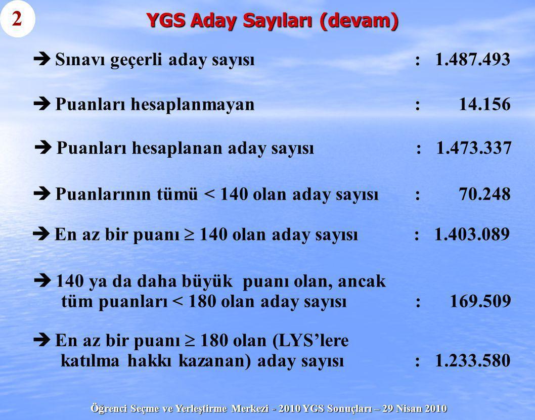 Öğrenci Seçme ve Yerleştirme Merkezi - 2010 YGS Sonuçları – 29 Nisan 2010 YGS Aday Sayıları (devam) 2   Sınavı geçerli aday sayısı: 1.487.493   Pu