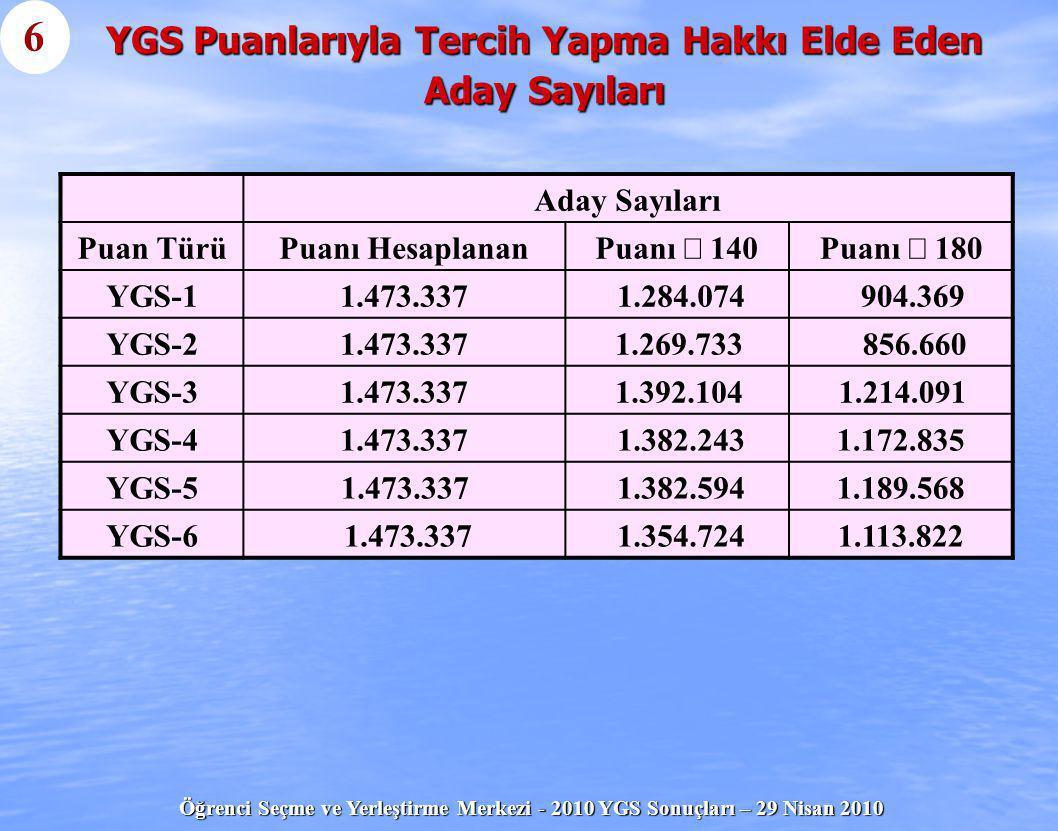 Öğrenci Seçme ve Yerleştirme Merkezi - 2010 YGS Sonuçları – 29 Nisan 2010 LYS Başvuru İşlemleri 25   YGS puanlarından en az biri 180 ve üstünde olan ve Lisans Yerleştirme Sınavlarına (LYS) girme hakkı kazanan adayların, 5 – 14 Mayıs 2010 tarihleri arasında LYS Başvurularını yapmaları gerekir.
