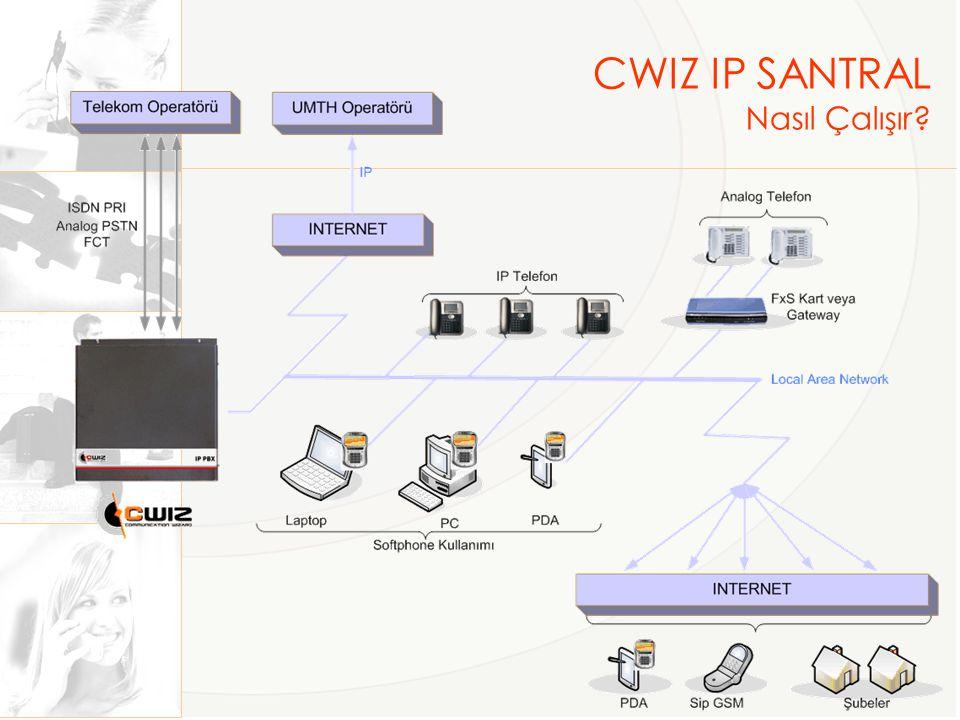 CWIZ IP SANTRAL Nasıl Çalışır?