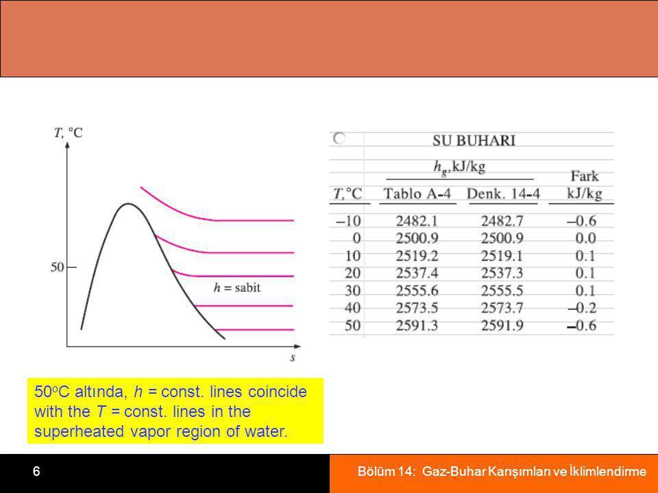 Bölüm 14: Gaz-Buhar Karışımları ve İklimlendirme6 50 o C altında, h = const.