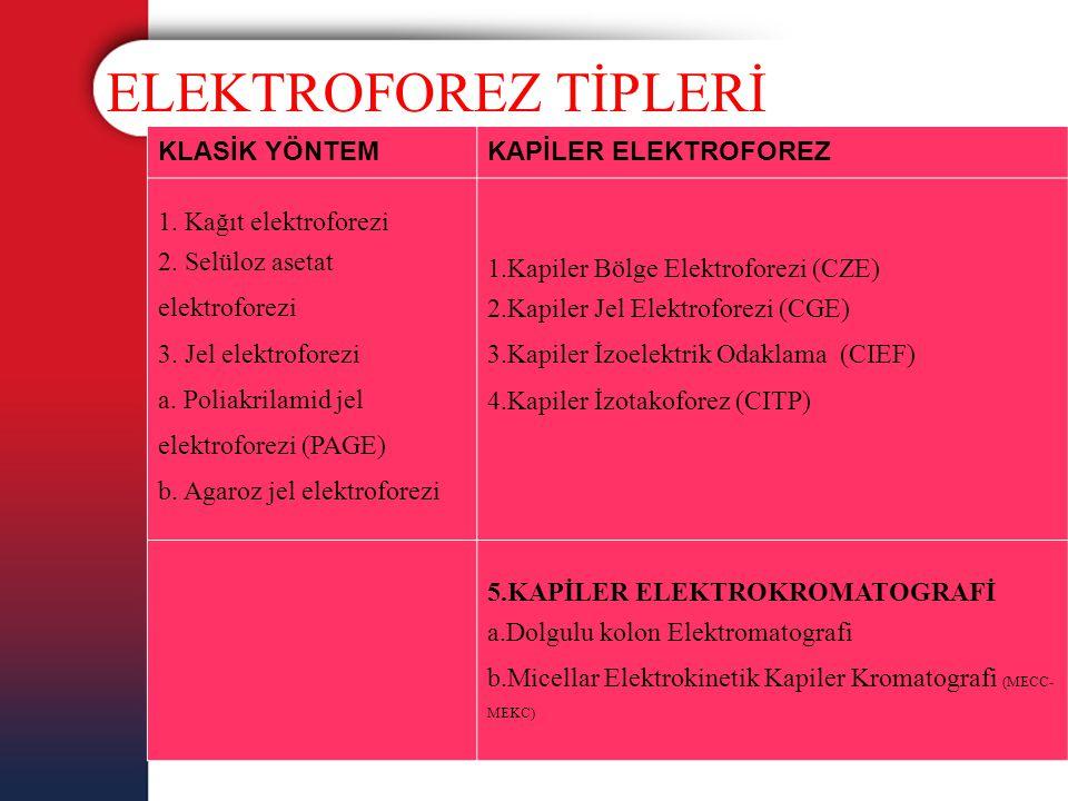 ELEKTROFOREZ TİPLERİ KLASİK YÖNTEMKAPİLER ELEKTROFOREZ 1. Kağıt elektroforezi 2. Selüloz asetat elektroforezi 3. Jel elektroforezi a. Poliakrilamid je