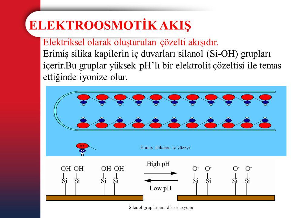 ELEKTROOSMOTİK AKIŞ Elektriksel olarak oluşturulan çözelti akışıdır. Erimiş silika kapilerin iç duvarları silanol (Si-OH) grupları içerir.Bu gruplar y