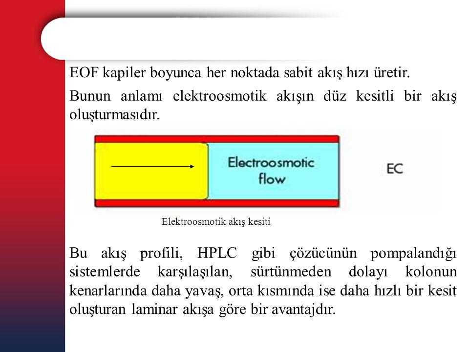 EOF kapiler boyunca her noktada sabit akış hızı üretir. Bunun anlamı elektroosmotik akışın düz kesitli bir akış oluşturmasıdır. Elektroosmotik akış ke