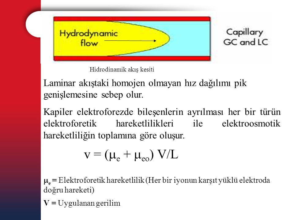 Hidrodinamik akış kesiti Laminar akıştaki homojen olmayan hız dağılımı pik genişlemesine sebep olur. Kapiler elektroforezde bileşenlerin ayrılması her