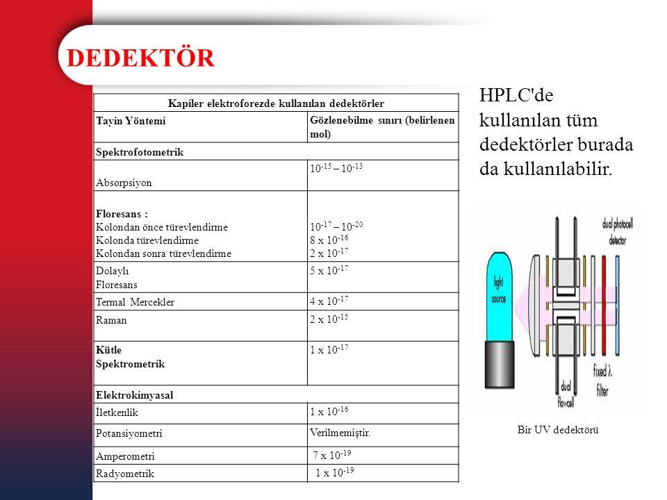 DEDEKTÖR HPLC'de kullanılan tüm dedektörler burada da kullanılabilir. Bir UV dedektörü Kapiler elektroforezde kullanılan dedektörler Tayin YöntemiGözl