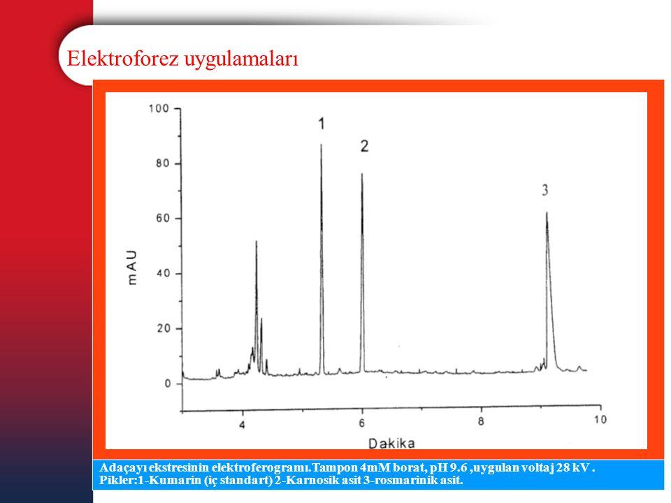 Elektroforez uygulamaları Adaçayı ekstresinin elektroferogramı.Tampon 4mM borat, pH 9.6,uygulan voltaj 28 kV. Pikler:1-Kumarin (iç standart) 2-Karnosi