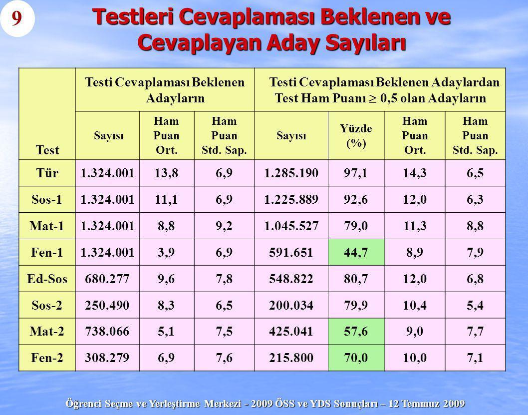 Öğrenci Seçme ve Yerleştirme Merkezi - 2009 ÖSS ve YDS Sonuçları – 12 Temmuz 2009 Test Testi Cevaplaması Beklenen Adayların Testi Cevaplaması Beklenen