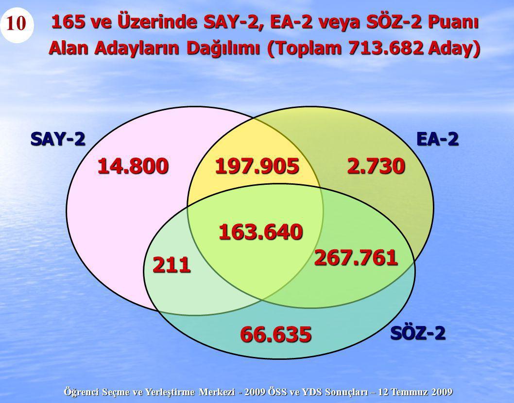 Öğrenci Seçme ve Yerleştirme Merkezi - 2009 ÖSS ve YDS Sonuçları – 12 Temmuz 2009 14.8002.730197.905 66.635 163.640 211 267.761 SAY-2EA-2 SÖZ-2 165 ve