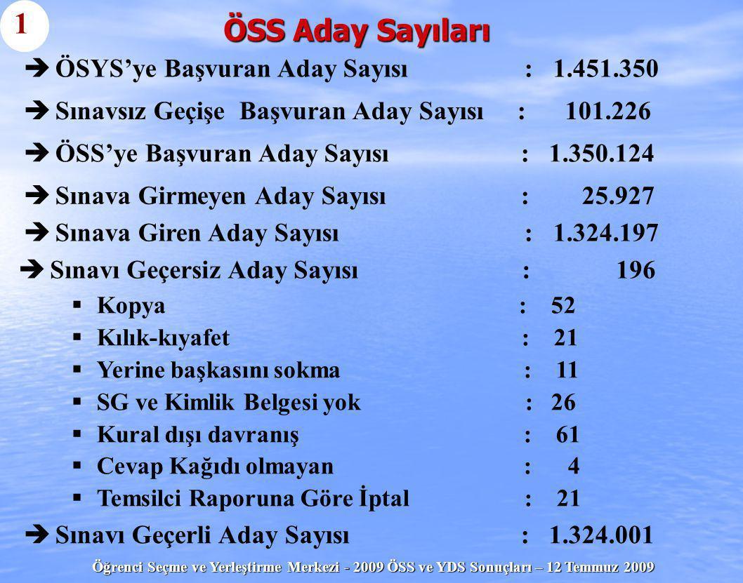 Öğrenci Seçme ve Yerleştirme Merkezi - 2009 ÖSS ve YDS Sonuçları – 12 Temmuz 2009 ÖSS Aday Sayıları   ÖSS'ye Başvuran Aday Sayısı : 1.350.124 1  