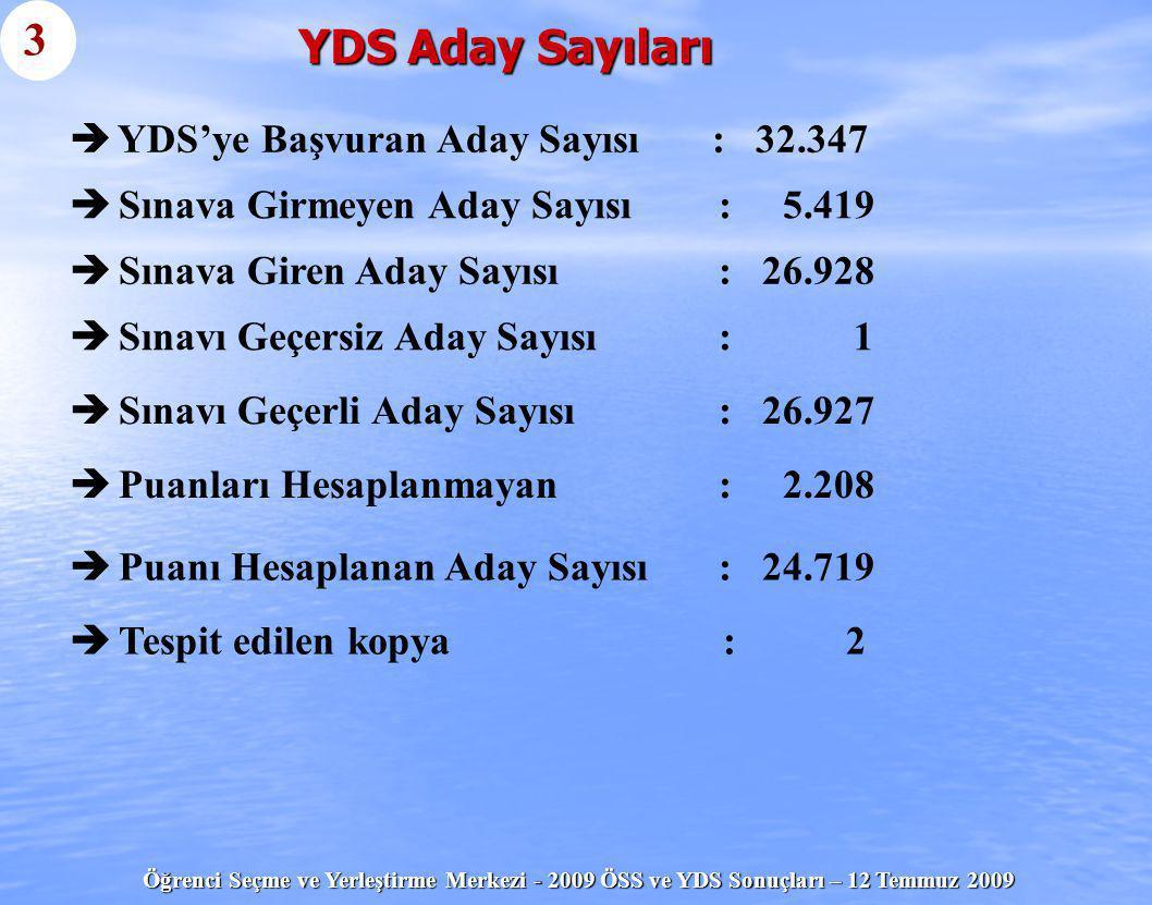 Öğrenci Seçme ve Yerleştirme Merkezi - 2009 ÖSS ve YDS Sonuçları – 12 Temmuz 2009 YDS Aday Sayıları   YDS'ye Başvuran Aday Sayısı : 32.347 3   Sın