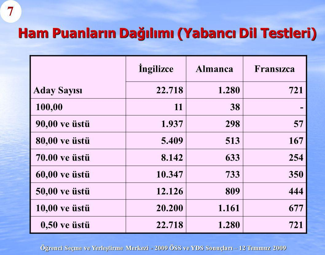 Öğrenci Seçme ve Yerleştirme Merkezi - 2009 ÖSS ve YDS Sonuçları – 12 Temmuz 2009 Ham Puanların Dağılımı (Yabancı Dil Testleri) İngilizceAlmancaFransı