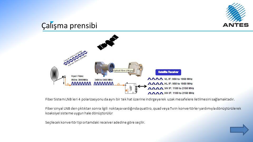 Çalışma prensibi Fiber Sistem LNB leri 4 polarizasyonu da aynı bir tek hat üzerine indirgeyerek uzak mesafelere iletilmesini sağlamaktadır. Fiber siny