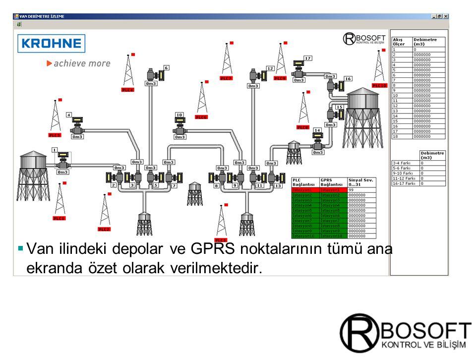 Masterversion 12  Van ilindeki depolar ve GPRS noktalarının tümü ana ekranda özet olarak verilmektedir.