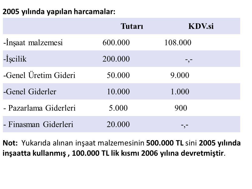 2005 yılında yapılan harcamalar: TutarıKDV.si -İnşaat malzemesi600.000 108.000 -İşcilik200.000 -,- -Genel Üretim Gideri 50.000 9.000 -Genel Giderler 1