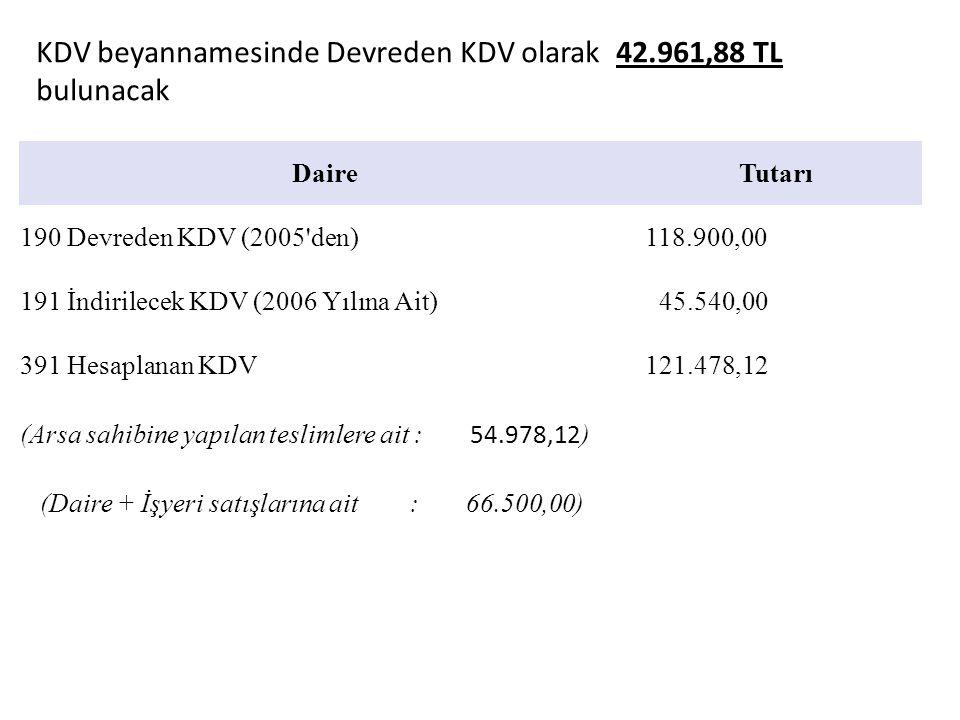 DaireTutarı 190 Devreden KDV (2005'den) 118.900,00 191 İndirilecek KDV (2006 Yılına Ait) 45.540,00 391 Hesaplanan KDV 121.478,12 (Arsa sahibine yapıla