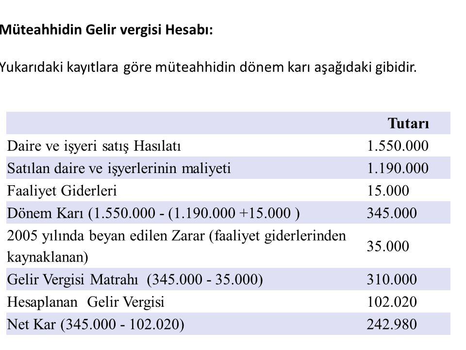 Tutarı Daire ve işyeri satış Hasılatı1.550.000 Satılan daire ve işyerlerinin maliyeti1.190.000 Faaliyet Giderleri15.000 Dönem Karı (1.550.000 - (1.190