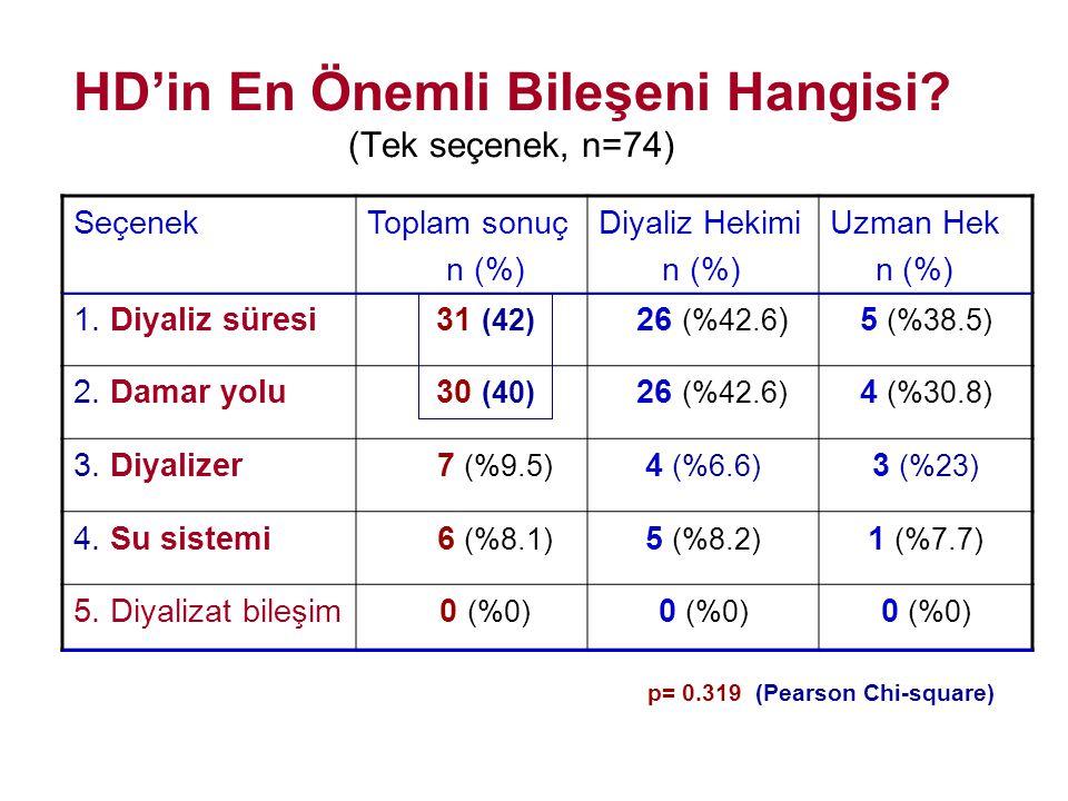 HD'in En Önemli Bileşeni Hangisi? (Tek seçenek, n=74) SeçenekToplam sonuç n (%) Diyaliz Hekimi n (%) Uzman Hek n (%) 1. Diyaliz süresi 31 (42) 26 (%42