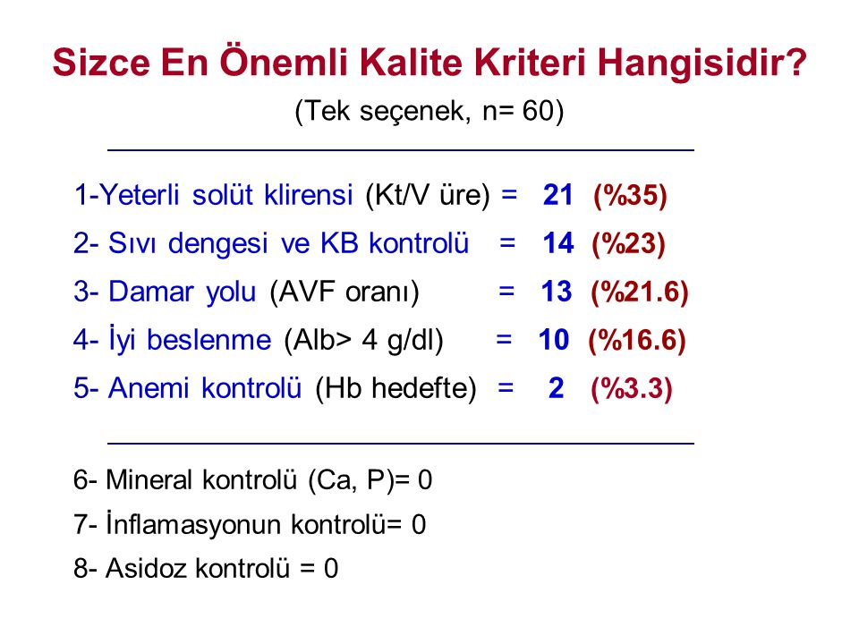 Sizce En Önemli Kalite Kriteri Hangisidir? (Tek seçenek, n= 60) 1-Yeterli solüt klirensi (Kt/V üre) = 21 (%35) 2- Sıvı dengesi ve KB kontrolü = 14 (%2