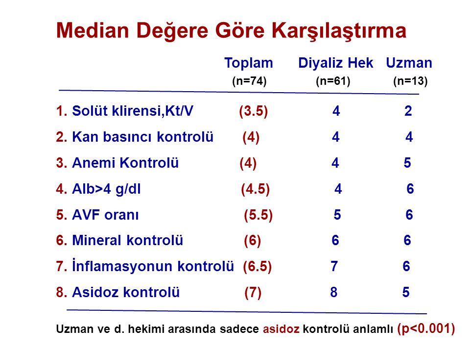 Median Değere Göre Karşılaştırma 1. Solüt klirensi,Kt/V (3.5) 4 2 2. Kan basıncı kontrolü (4) 4 4 3. Anemi Kontrolü (4) 4 5 4. Alb>4 g/dl (4.5) 4 6 5.