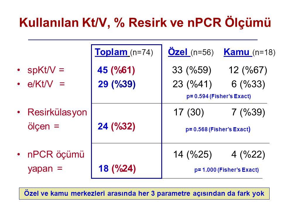 Kullanılan Kt/V, % Resirk ve nPCR Ölçümü •spKt/V = 45 (%61) 33 (%59) 12 (%67) •e/Kt/V = 29 (%39) 23 (%41) 6 (%33) •Resirkülasyon 17 (30) 7 (%39) ölçen