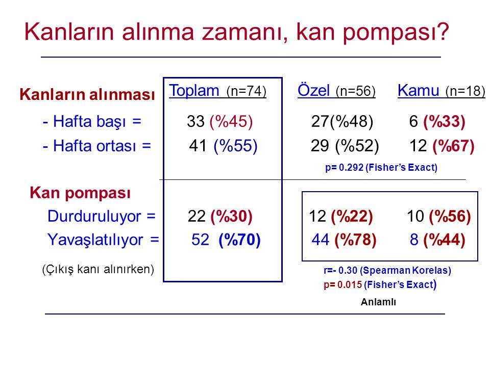 Kanların alınma zamanı, kan pompası? - Hafta başı = 33 (%45) 27(%48) 6 (%33) - Hafta ortası = 41 (%55) 29 (%52) 12 (%67) Kan pompası Durduruluyor = 22