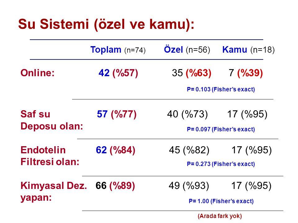 Su Sistemi (özel ve kamu): Online: 42 (%57) 35 (%63) 7 (%39) Saf su 57 (%77) 40 (%73) 17 (%95) Deposu olan: Endotelin 62 (%84) 45 (%82) 17 (%95) Filtr