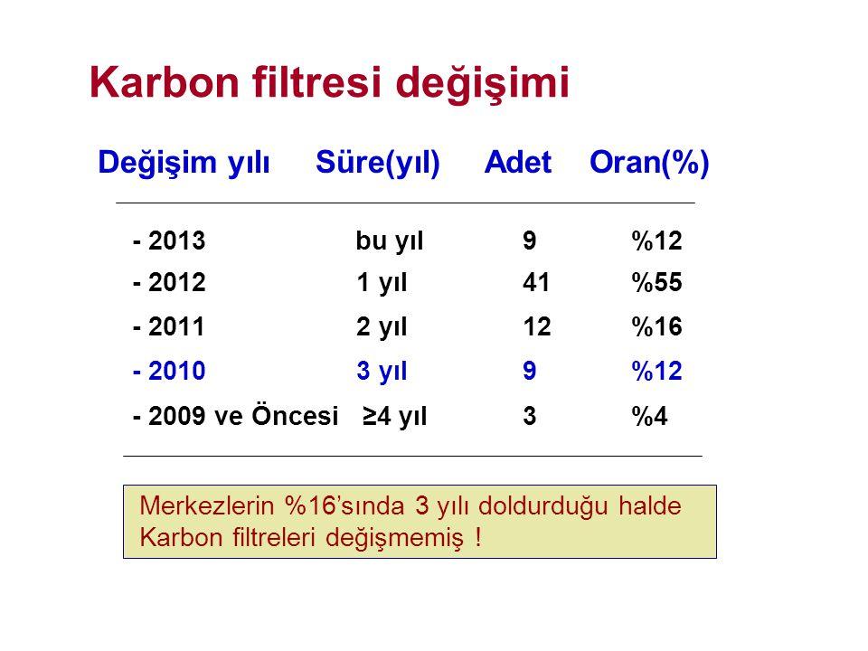 Karbon filtresi değişimi Değişim yılı Süre(yıl) Adet Oran(%) - 2013 bu yıl9 %12 - 2012 1 yıl41 %55 - 2011 2 yıl12 %16 - 2010 3 yıl9 %12 - 2009 ve Önce