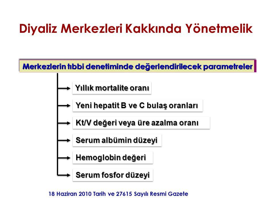 18 Haziran 2010 Tarih ve 27615 Sayılı Resmi Gazete Merkezlerin tıbbi denetiminde değerlendirilecek parametreler Yıllık mortalite oranı Yeni hepatit B