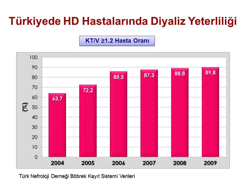 Türk Nefroloji Derneği Böbrek Kayıt Sistemi Verileri KT/V ≥1.2 Hasta Oranı KT/V ≥1.2 Hasta Oranı Türkiyede HD Hastalarında Diyaliz Yeterliliği