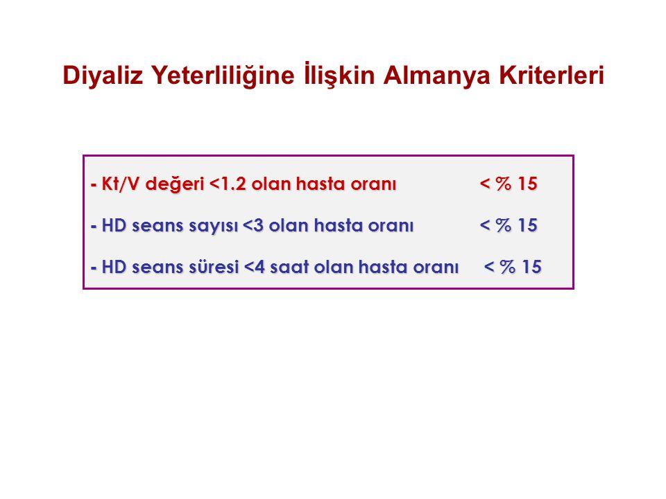 - Kt/V değeri <1.2 olan hasta oranı < % 15 - HD seans sayısı <3 olan hasta oranı < % 15 - HD seans süresi <4 saat olan hasta oranı < % 15 Diyaliz Yete