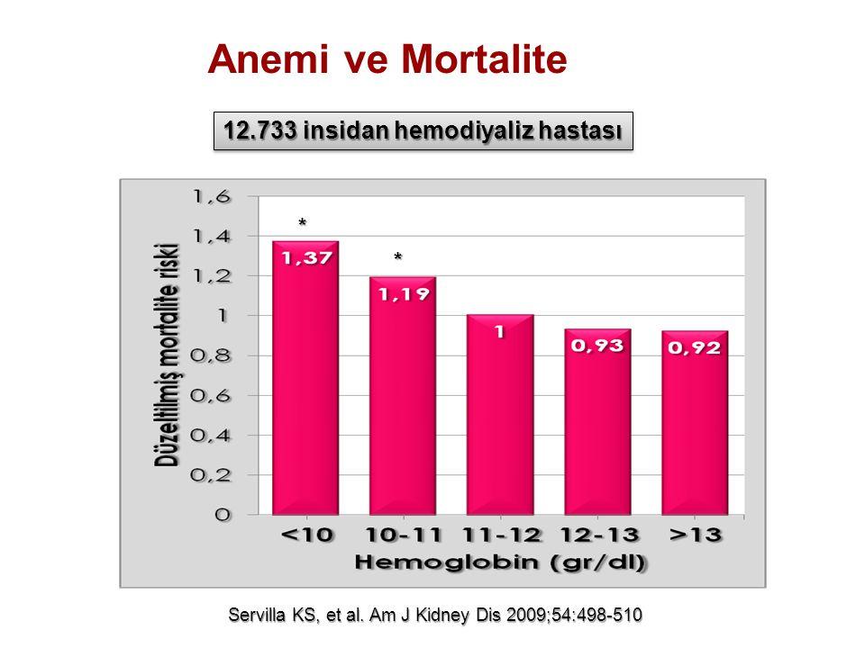 Servilla KS, et al. Am J Kidney Dis 2009;54:498-510 12.733 insidan hemodiyaliz hastası * * Anemi ve Mortalite