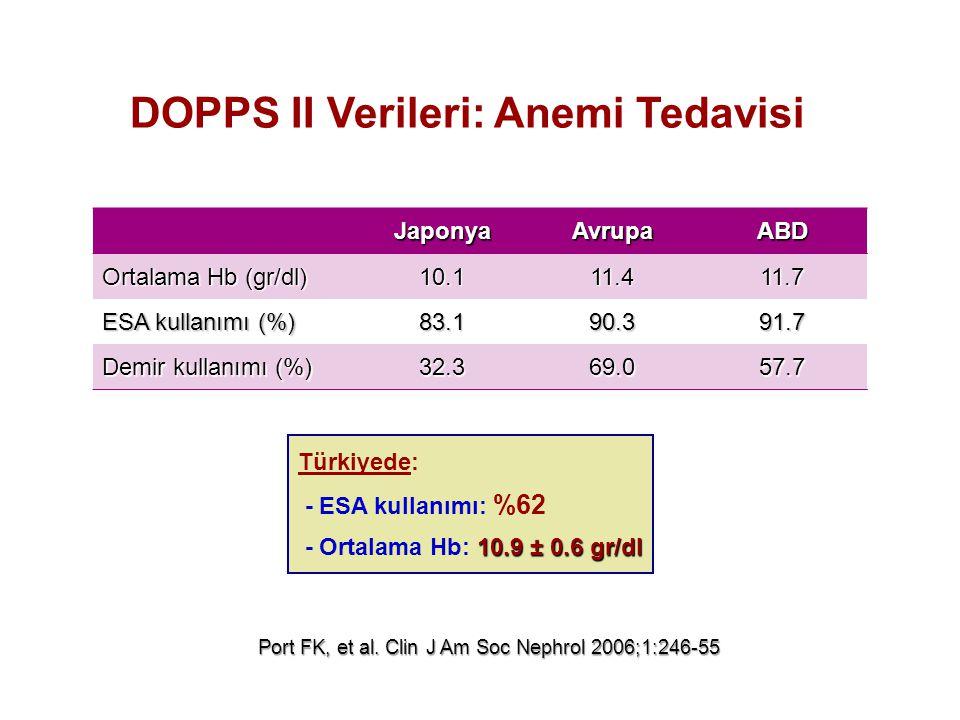 JaponyaAvrupaABD Ortalama Hb (gr/dl) 10.111.411.7 ESA kullanımı (%) 83.190.391.7 Demir kullanımı (%) 32.369.057.7 Port FK, et al. Clin J Am Soc Nephro
