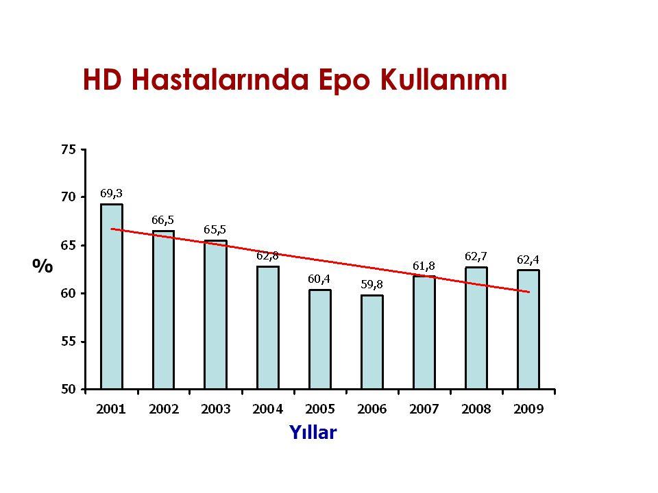 HD Hastalarında Epo Kullanımı % Yıllar