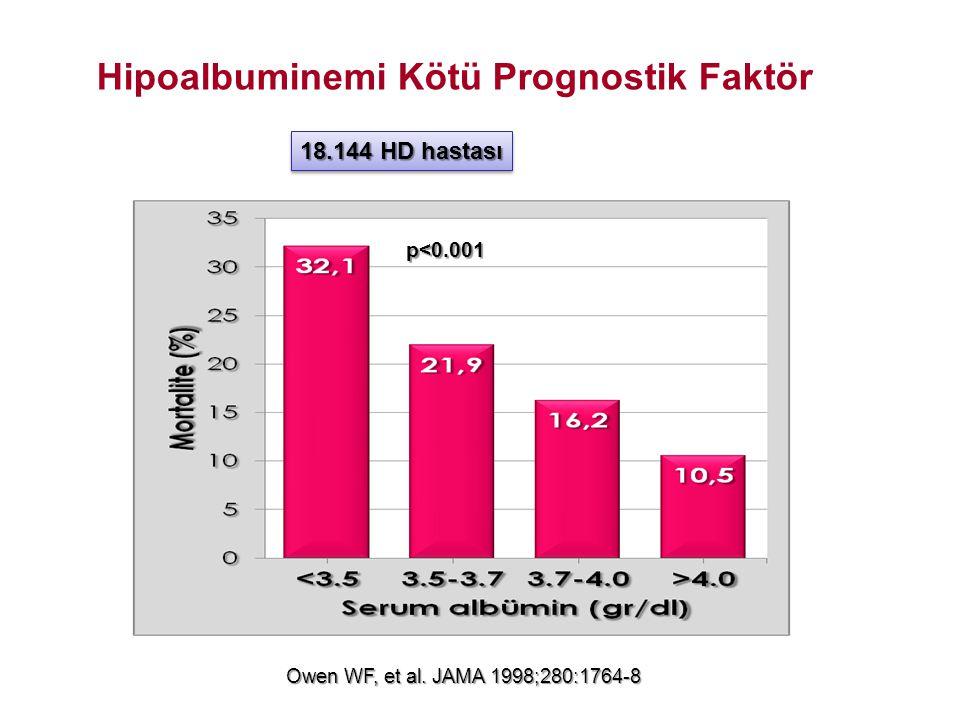 Owen WF, et al. JAMA 1998;280:1764-8 18.144 HD hastası p<0.001 Hipoalbuminemi Kötü Prognostik Faktör