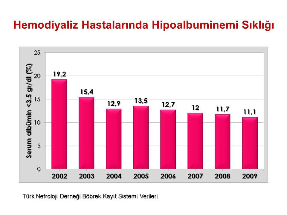 Türk Nefroloji Derneği Böbrek Kayıt Sistemi Verileri Hemodiyaliz Hastalarında Hipoalbuminemi Sıklığı