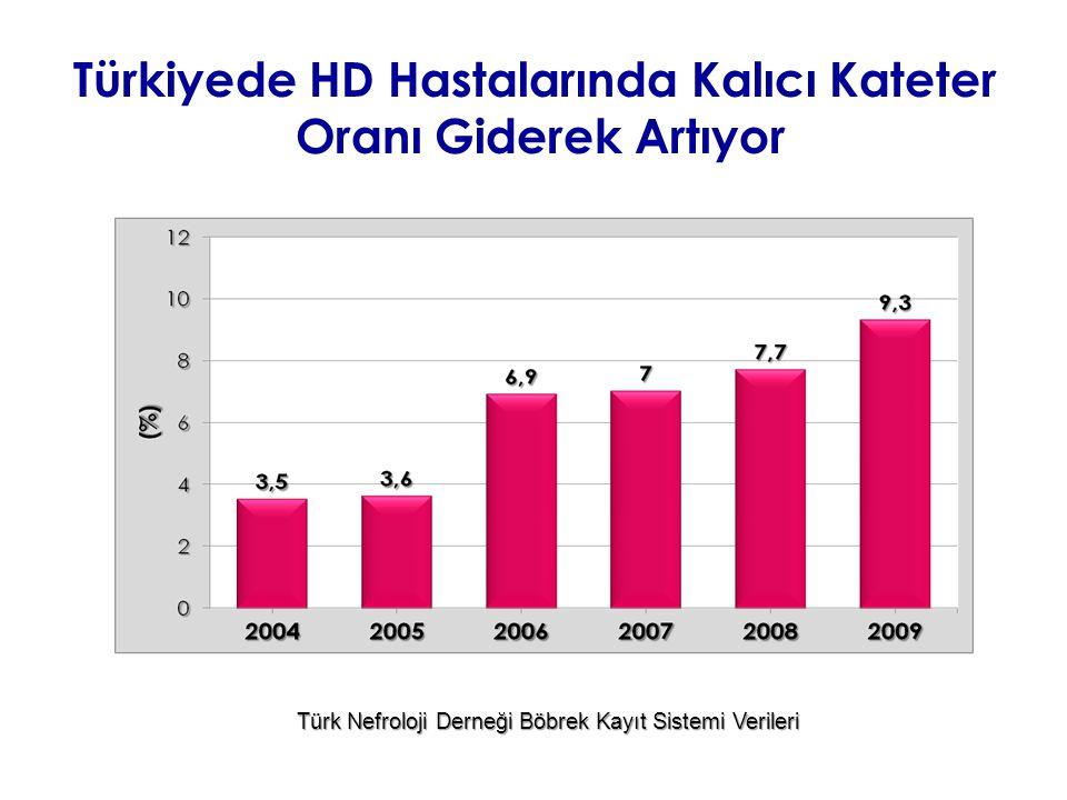Türk Nefroloji Derneği Böbrek Kayıt Sistemi Verileri Türkiyede HD Hastalarında Kalıcı Kateter Oranı Giderek Artıyor
