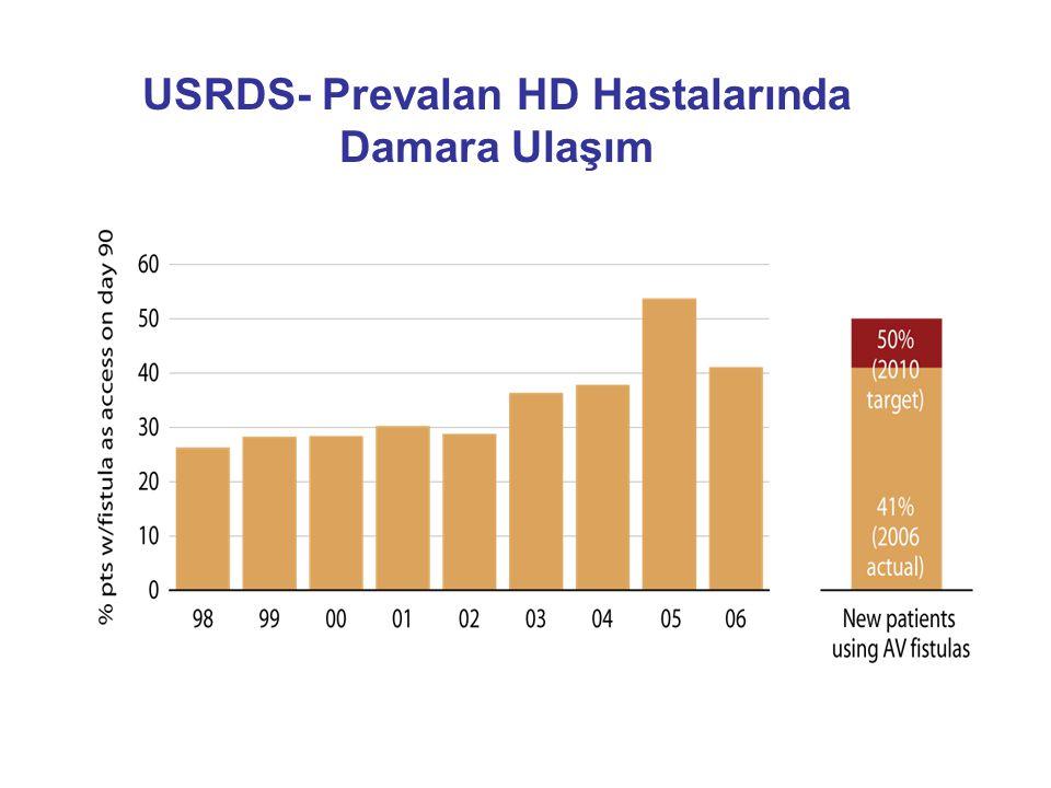 USRDS- Prevalan HD Hastalarında Damara Ulaşım
