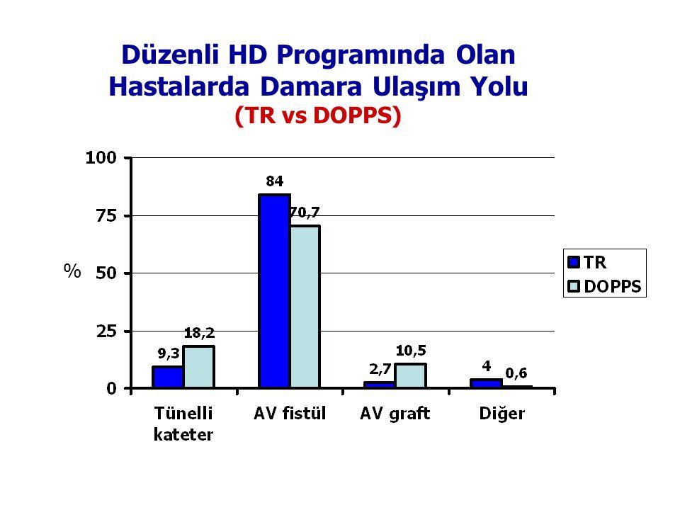 Düzenli HD Programında Olan Hastalarda Damara Ulaşım Yolu (TR vs DOPPS) %