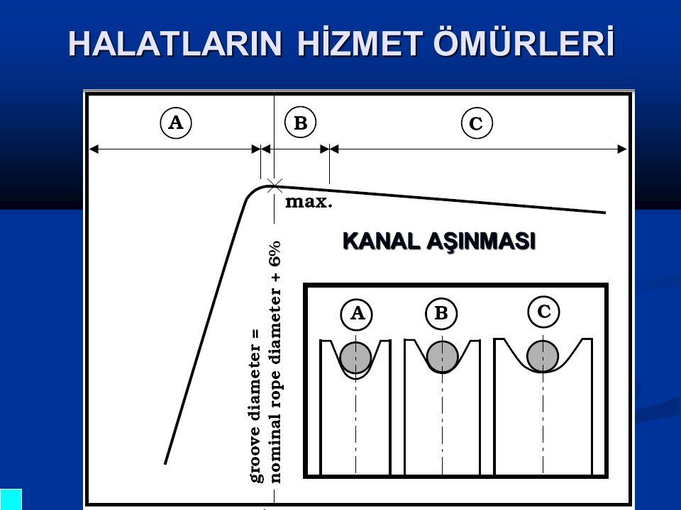 HALATLARIN HİZMET ÖMÜRLERİ KANAL AŞINMASI
